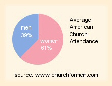 What is it about modern Christianity that is driving men away?